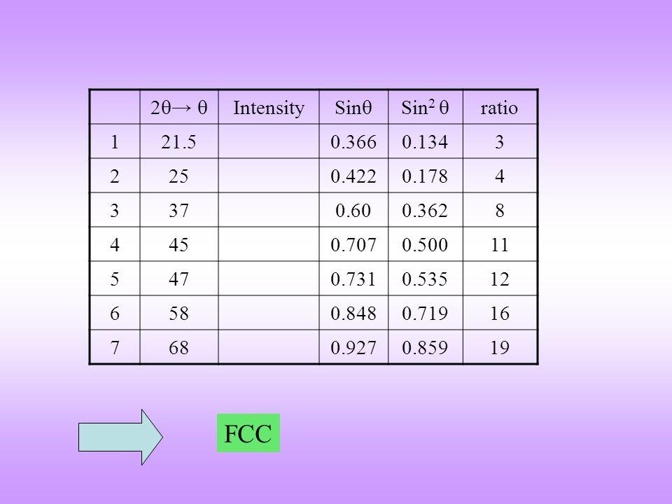 FCC 2→  Intensity Sin Sin2  ratio 1 21.5 0.366 0.134 3 2 25 0.422