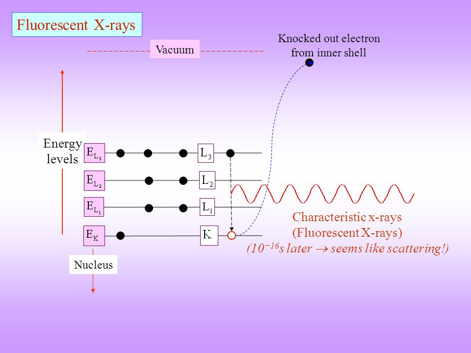 Fluorescent X-rays Energy levels Characteristic x-rays