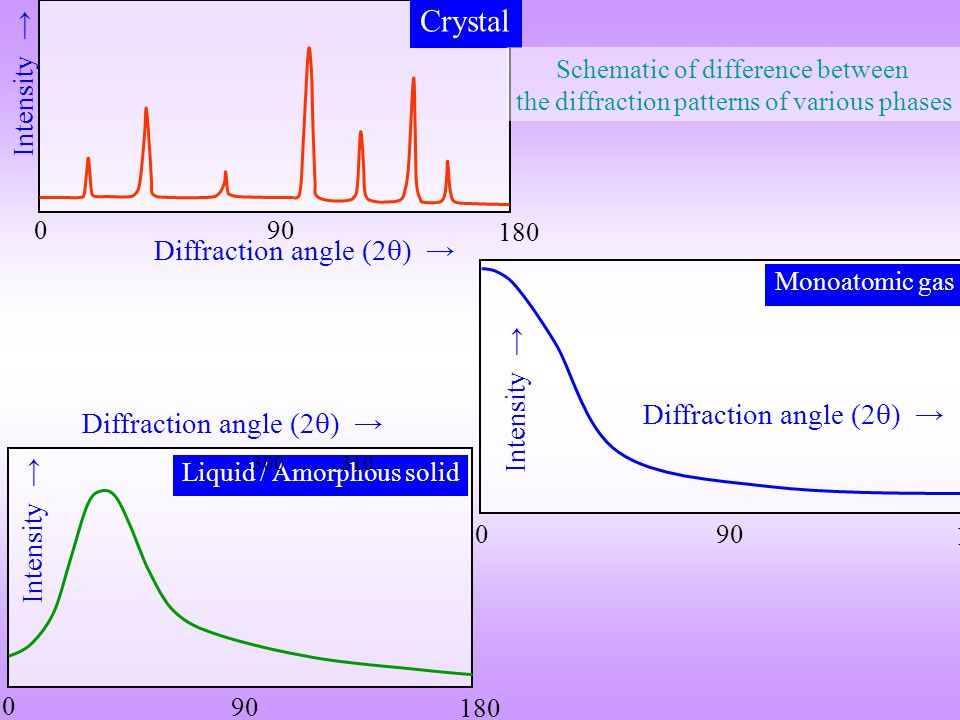 Crystal Intensity → Diffraction angle (2) → Intensity →