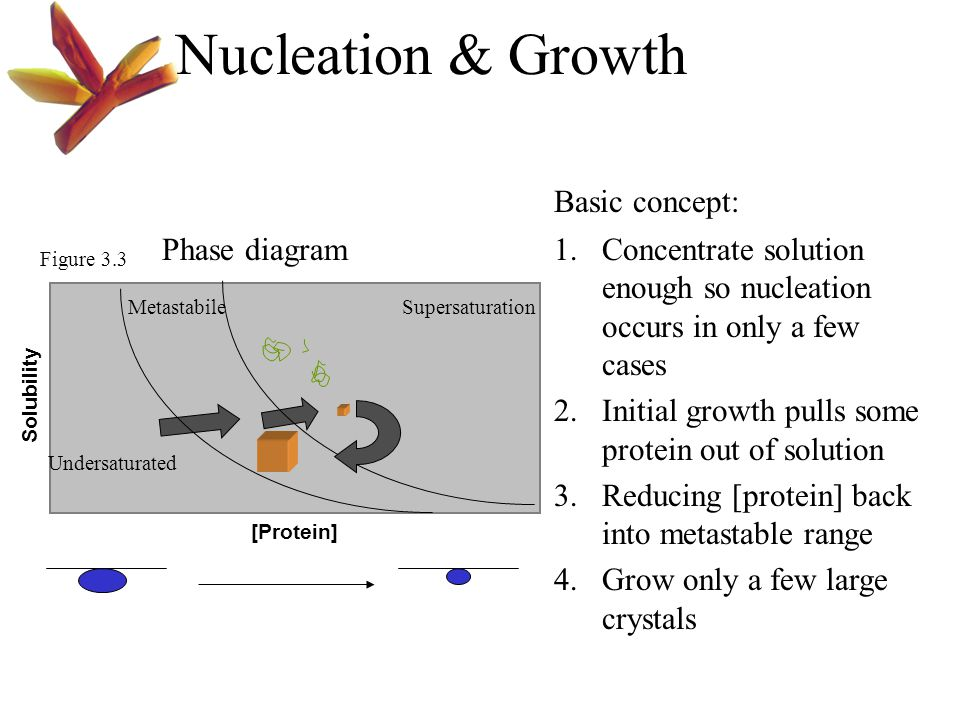 Nucleation & Growth Basic concept: Phase diagram