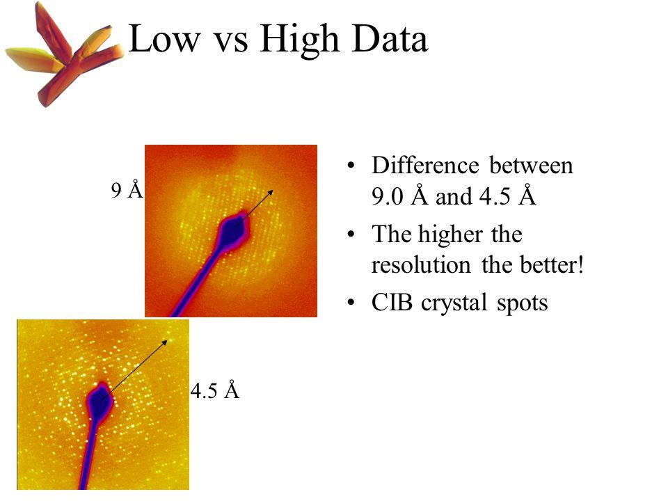 Low vs High Data Difference between 9.0 Å and 4.5 Å