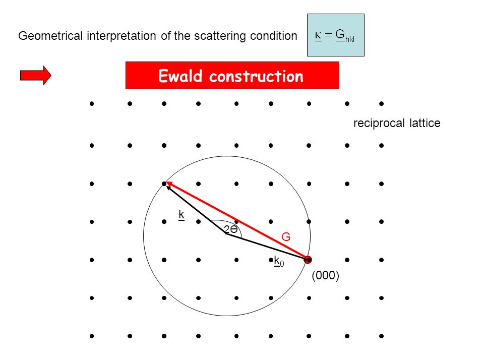Geometrical interpretation of the scattering condition