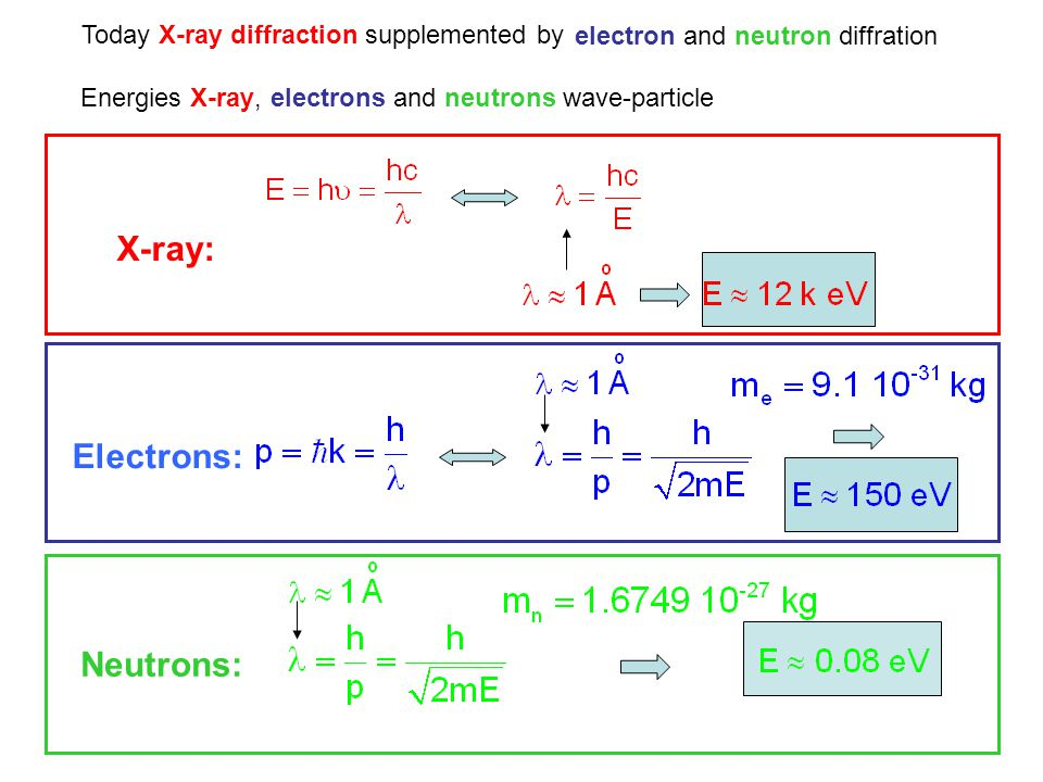 X-ray: Electrons: Neutrons: Today X-ray diffraction supplemented by