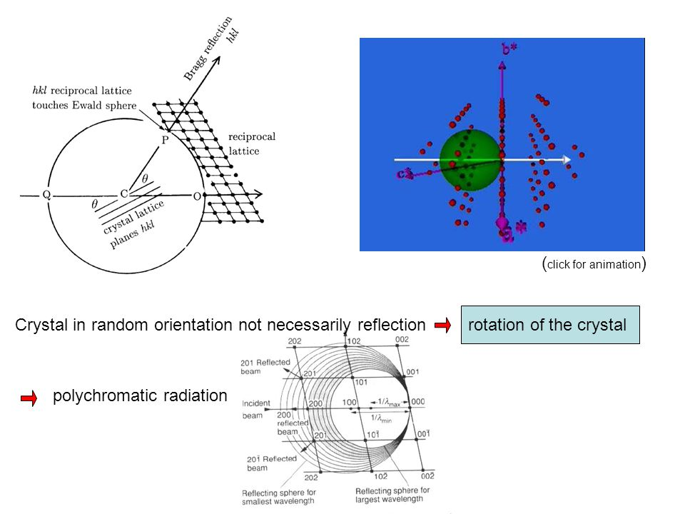(click for animation) rotation of the crystal. Crystal in random orientation not necessarily reflection.