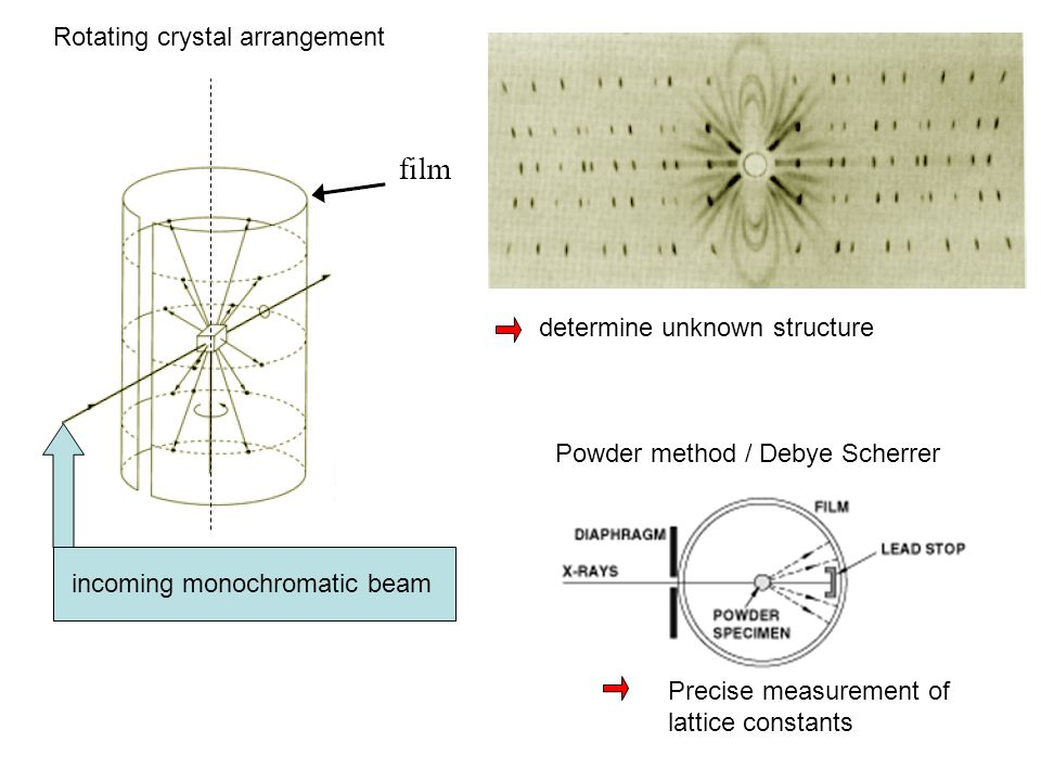 Rotating crystal arrangement