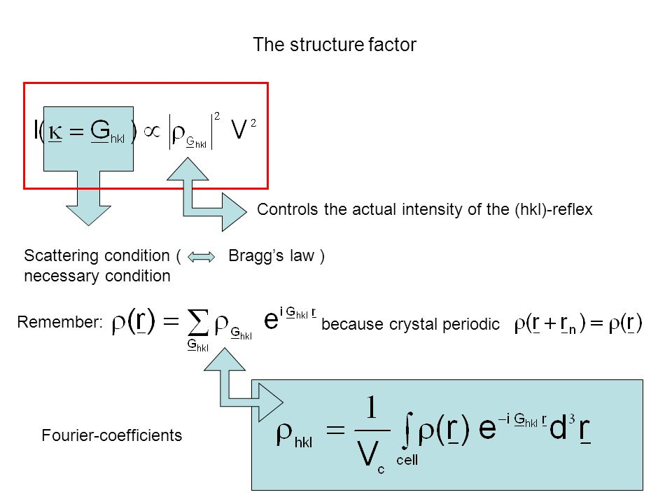The structure factor Controls the actual intensity of the (hkl)-reflex