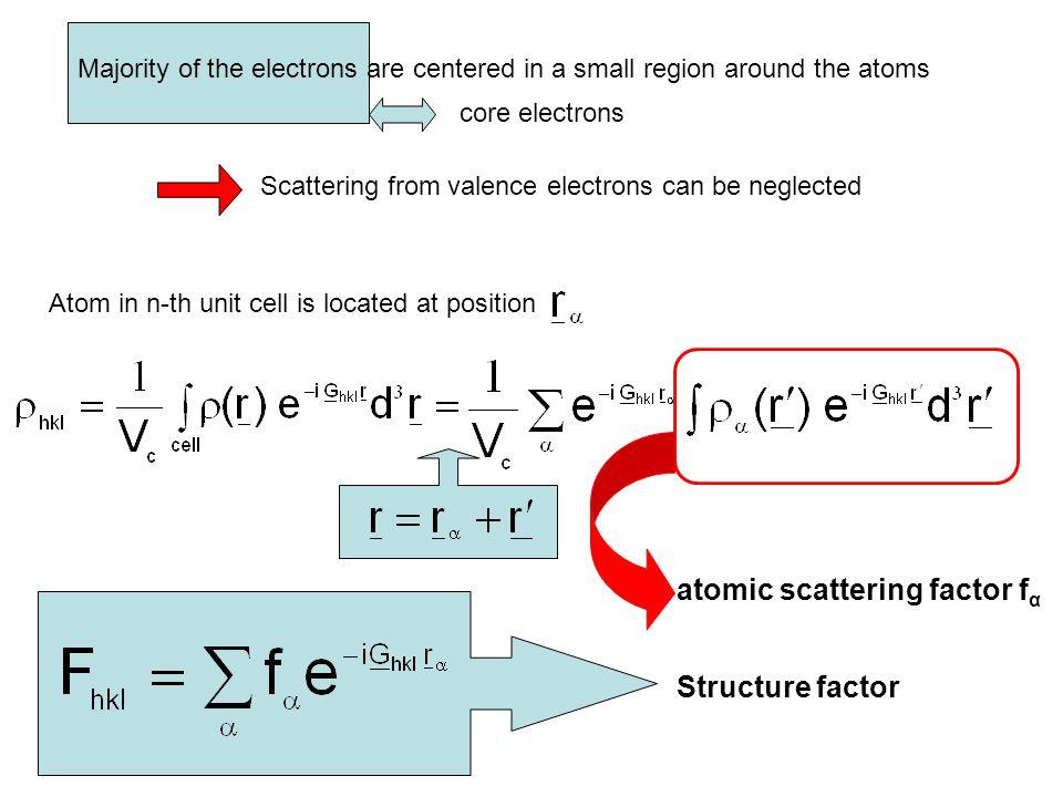 atomic scattering factor fα