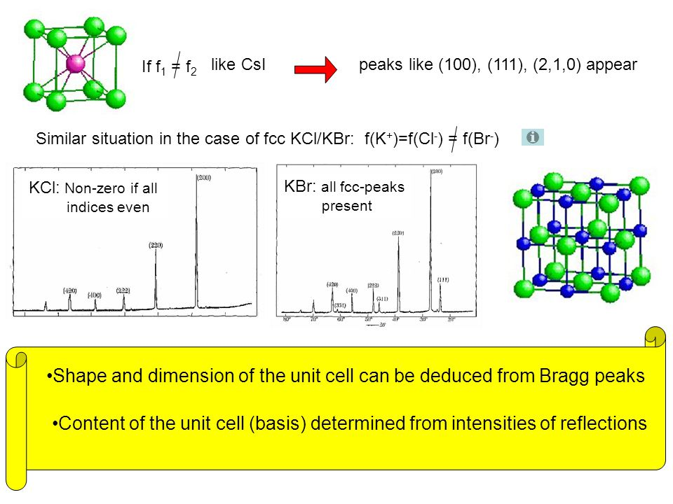 Shape and dimension of the unit cell can be deduced from Bragg peaks
