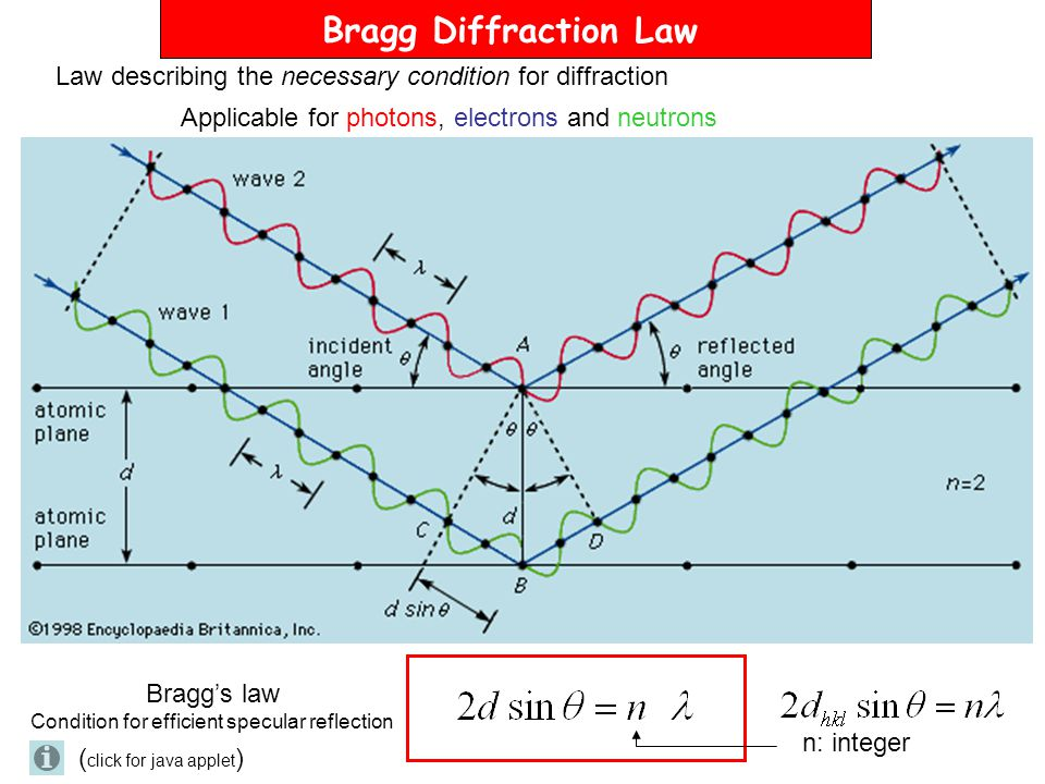 Bragg Diffraction Law Law describing the necessary condition for diffraction. Applicable for photons, electrons and neutrons.