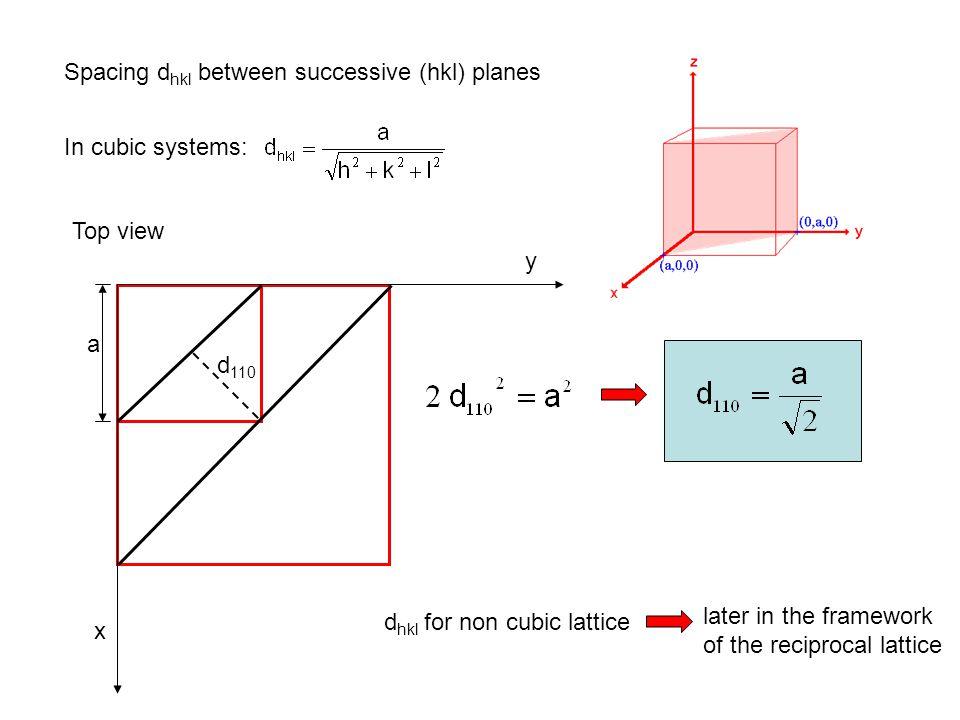 Spacing dhkl between successive (hkl) planes