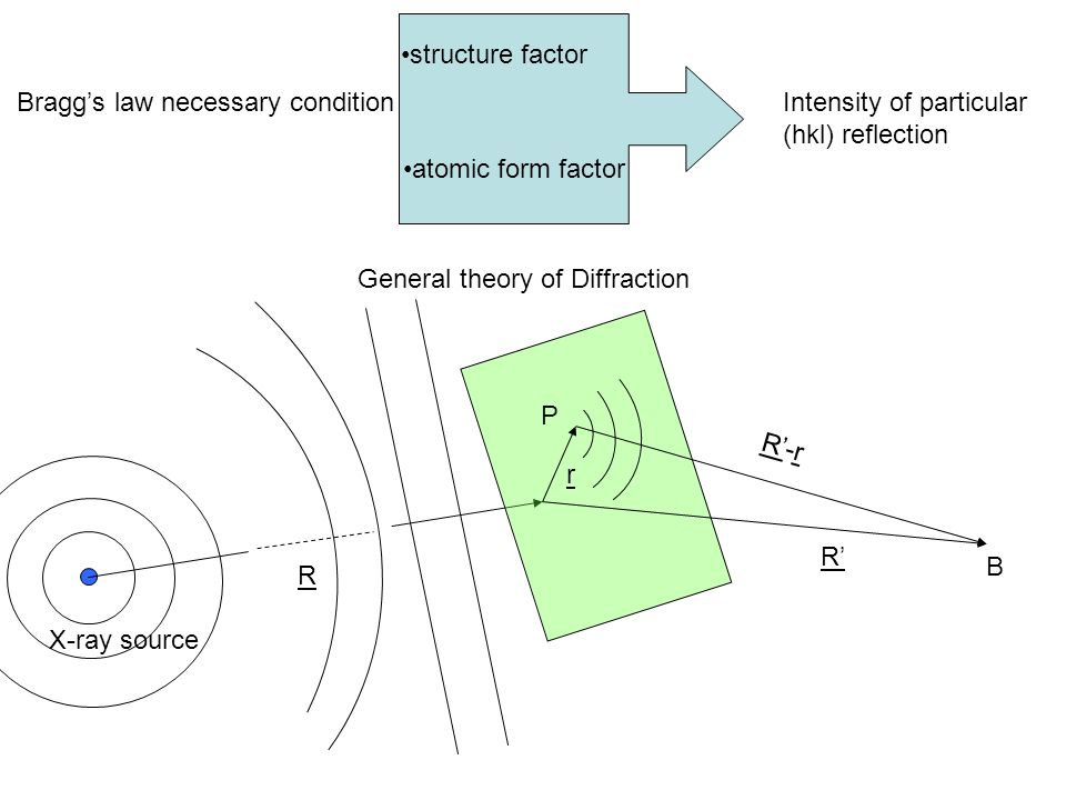 structure factor Bragg's law necessary condition. Intensity of particular. (hkl) reflection. atomic form factor.