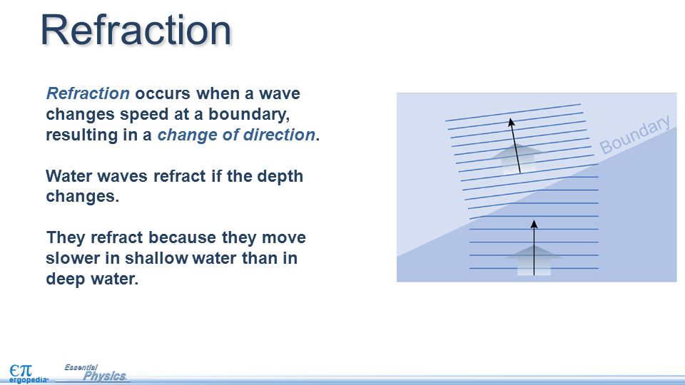 Refraction Refraction occurs when a wave changes speed at a boundary, resulting in a change of direction.
