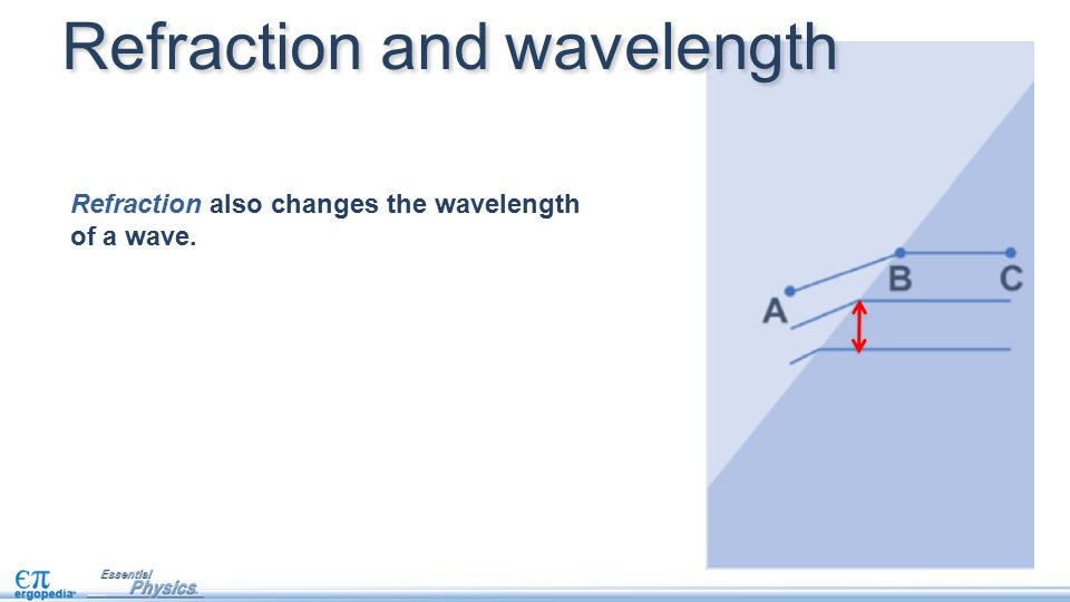 Refraction and wavelength