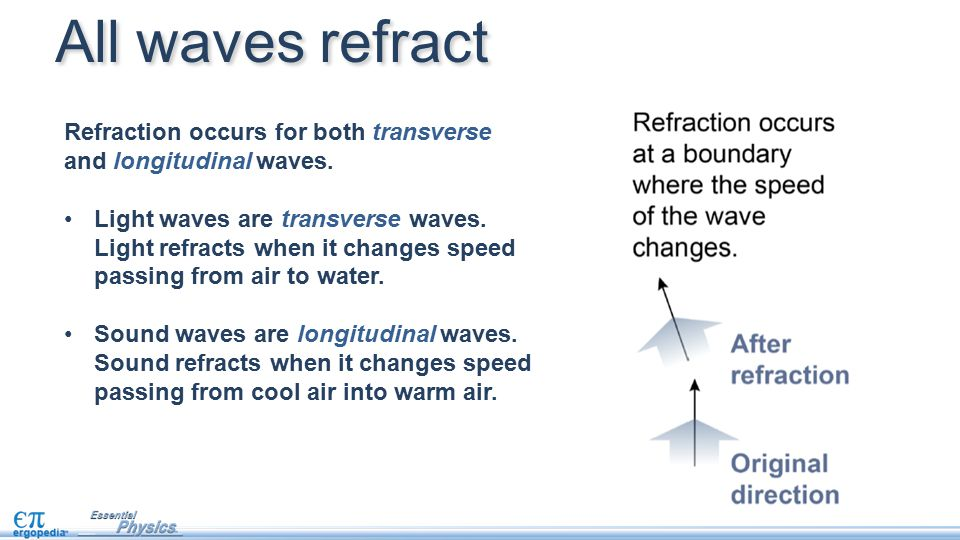All waves refract Refraction occurs for both transverse and longitudinal waves.
