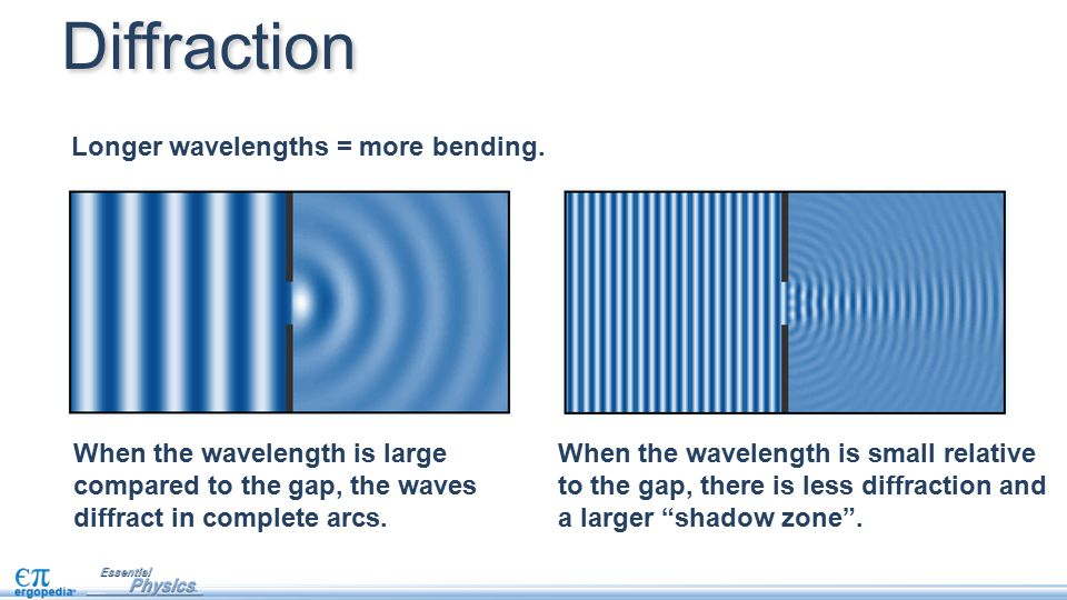 Diffraction Longer wavelengths = more bending.