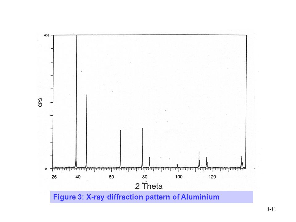 Figure 3: X-ray diffraction pattern of Aluminium