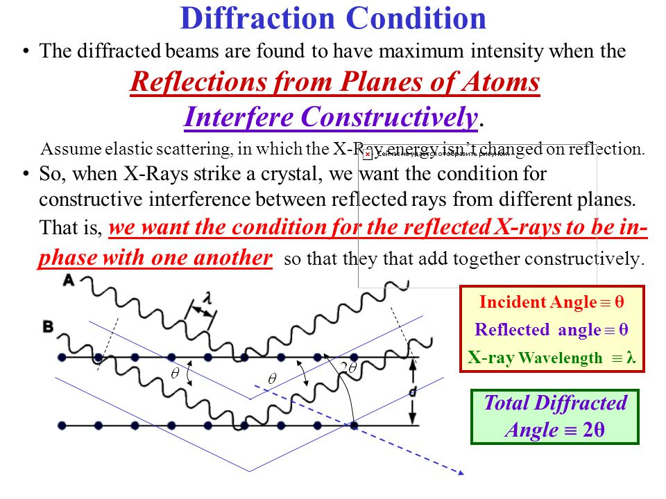 Diffraction Condition