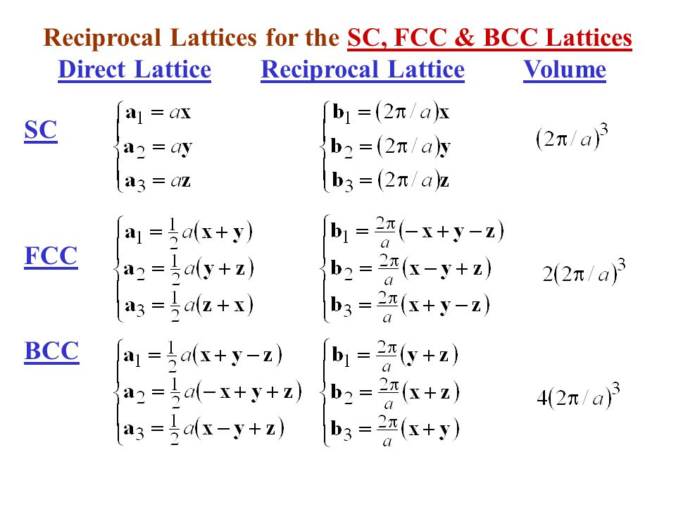 Reciprocal Lattices for the SC, FCC & BCC Lattices