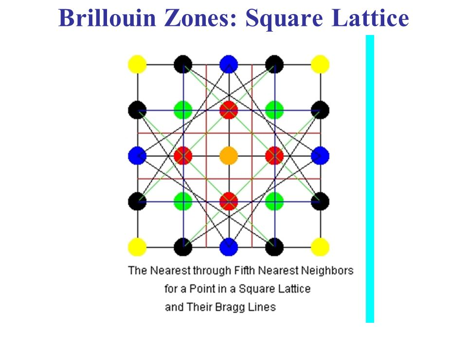 Brillouin Zones: Square Lattice