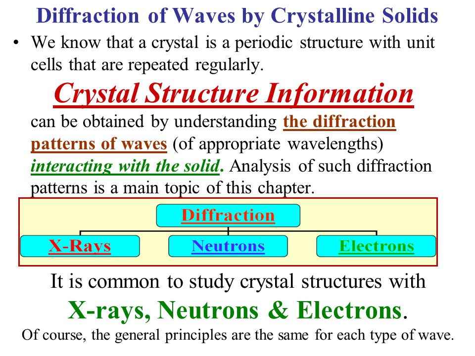 Diffraction of Waves by Crystalline Solids