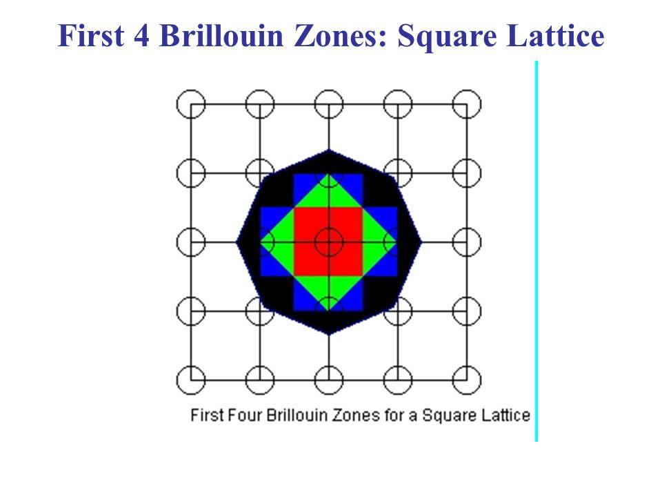 First 4 Brillouin Zones: Square Lattice
