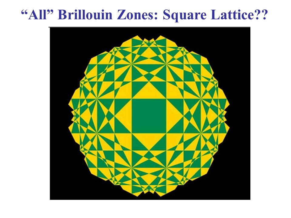 All Brillouin Zones: Square Lattice