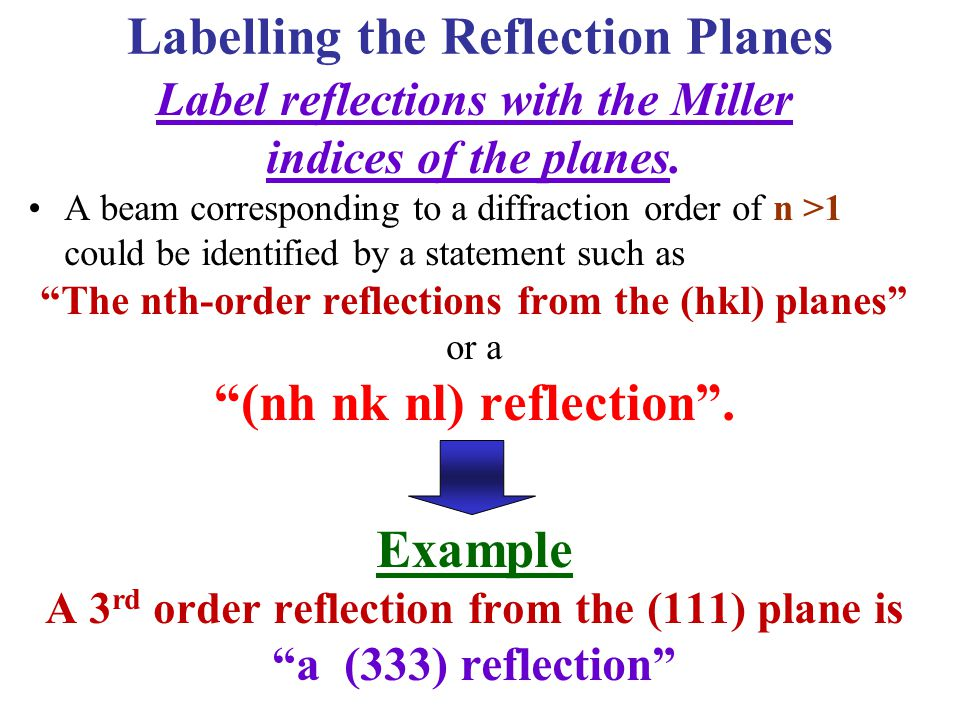 Labelling the Reflection Planes