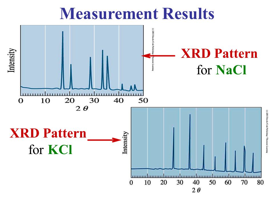 Measurement Results XRD Pattern for NaCl XRD Pattern for KCl