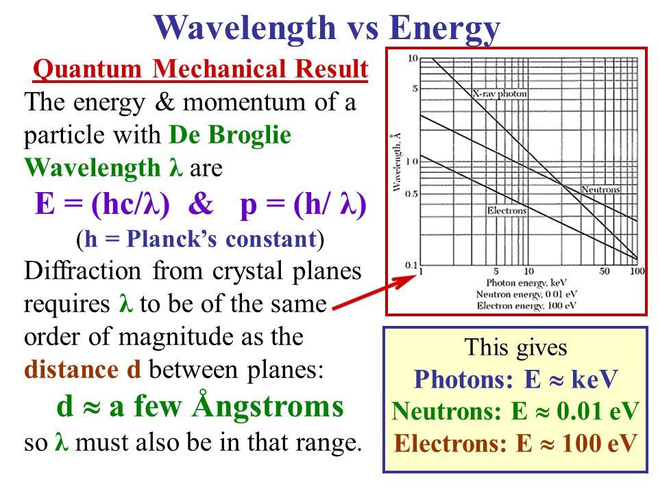 Wavelength vs Energy E = (hc/λ) & p = (h/ λ) d  a few Ångstroms