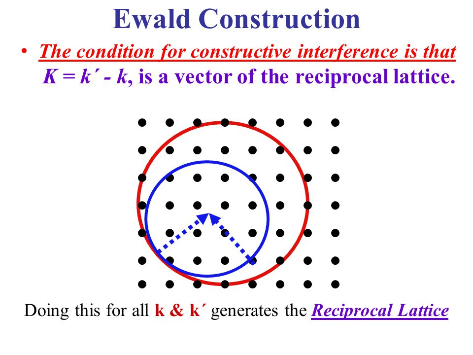 K = k´ - k, is a vector of the reciprocal lattice.