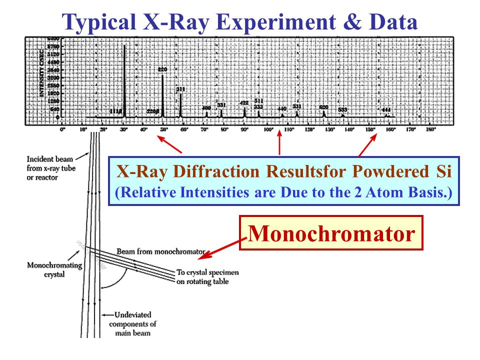 Typical X-Ray Experiment & Data Monochromator