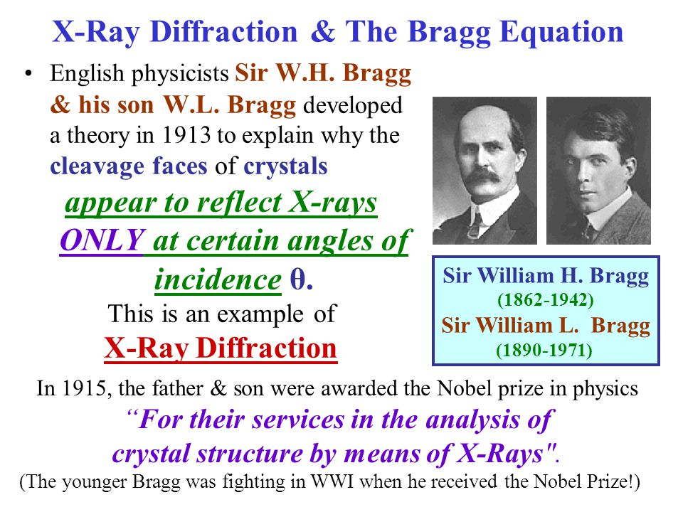 X-Ray Diffraction & The Bragg Equation