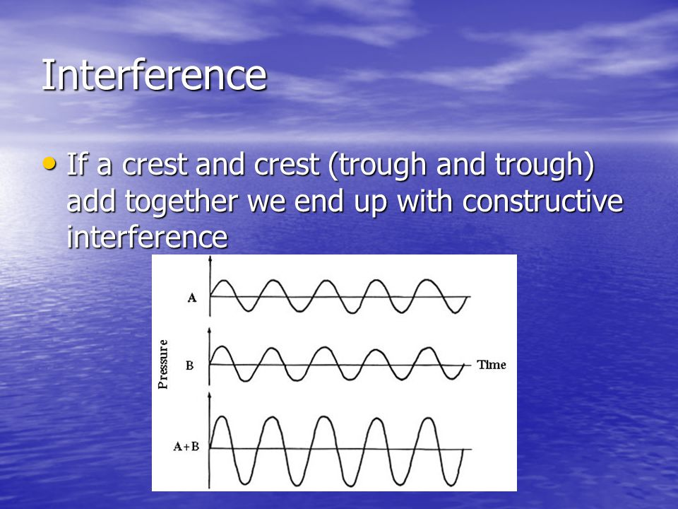 Interference If a crest and crest (trough and trough) add together we end up with constructive interference.