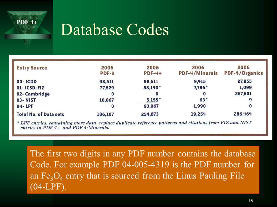 Database Codes The first two digits in any PDF number contains the database. Code. For example PDF 04-005-4319 is the PDF number for.