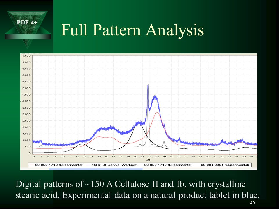 Full Pattern Analysis Digital patterns of ~150 A Cellulose II and Ib, with crystalline.