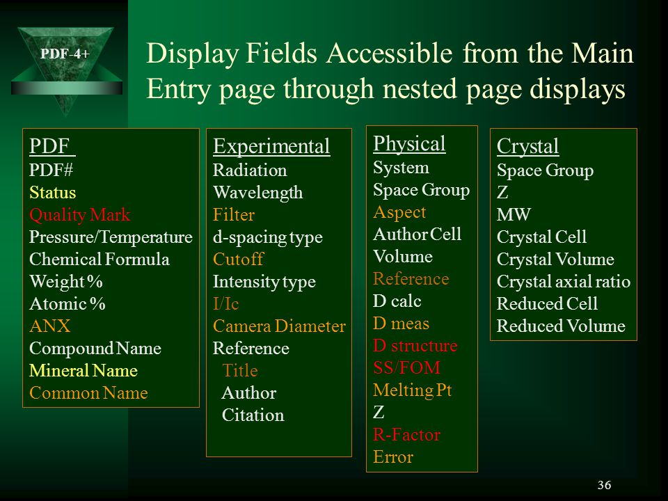Display Fields Accessible from the Main Entry page through nested page displays