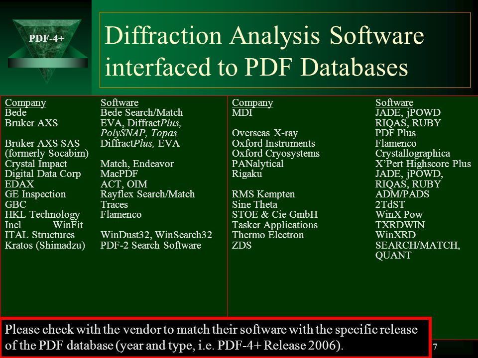 Diffraction Analysis Software interfaced to PDF Databases