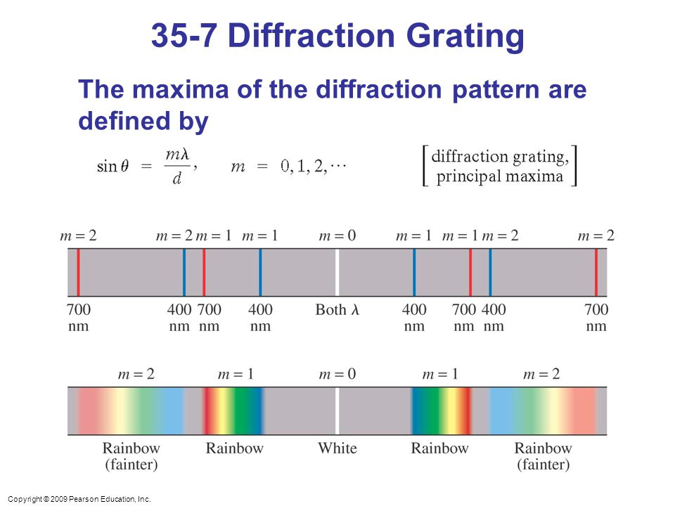 35-7 Diffraction Grating The maxima of the diffraction pattern are defined by.