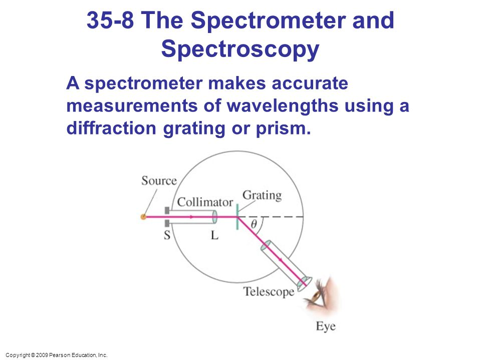 35-8 The Spectrometer and Spectroscopy