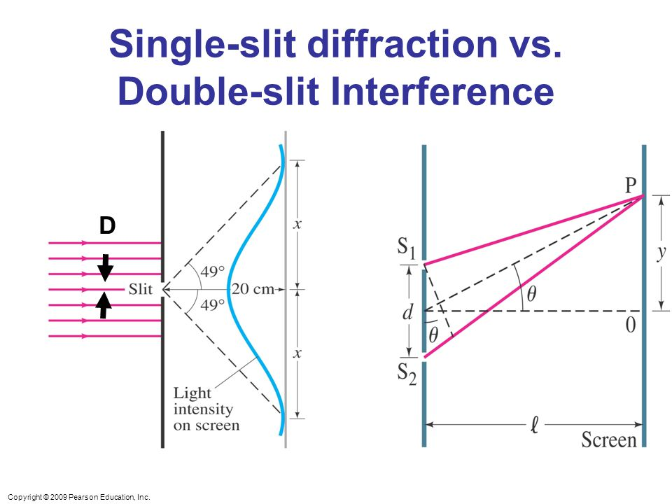 Single-slit diffraction vs. Double-slit Interference