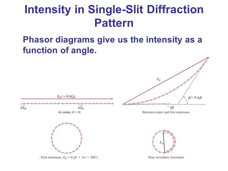 Intensity in Single-Slit Diffraction Pattern