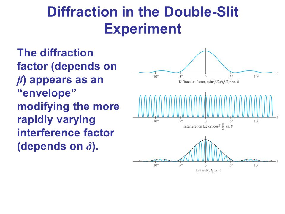 Diffraction in the Double-Slit Experiment