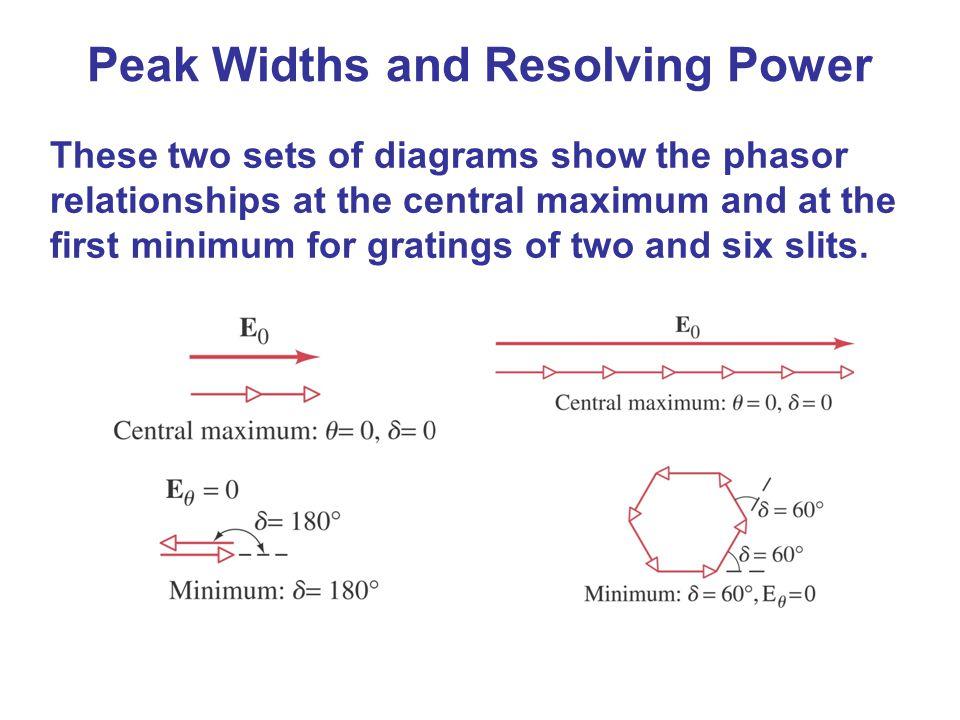 Peak Widths and Resolving Power