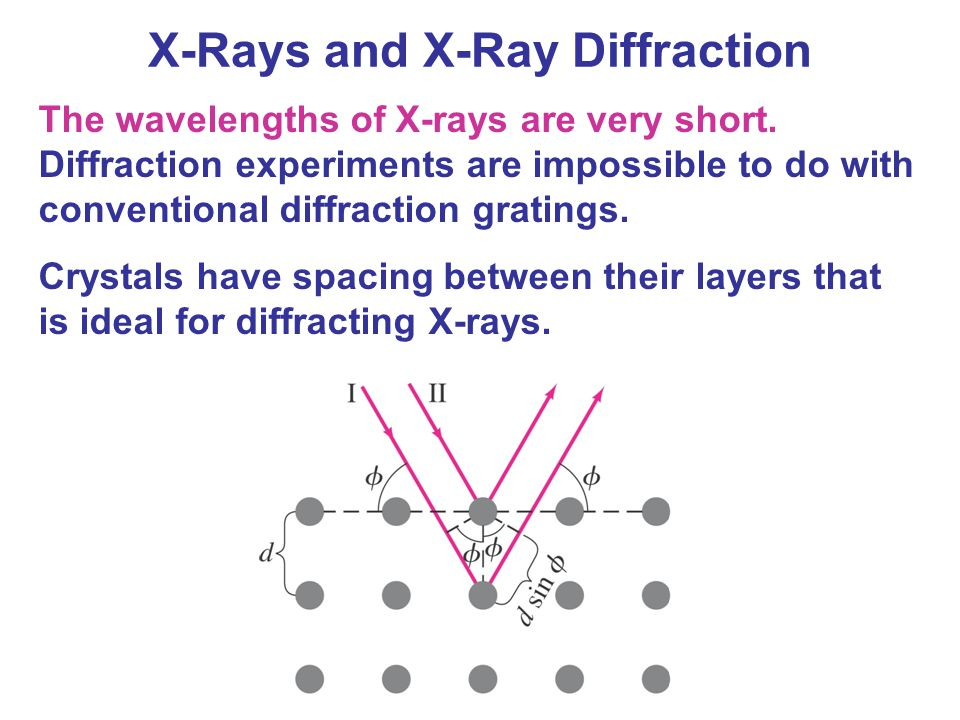X-Rays and X-Ray Diffraction