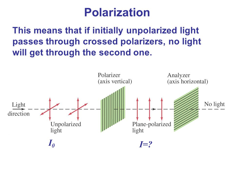 Polarization This means that if initially unpolarized light passes through crossed polarizers, no light will get through the second one.