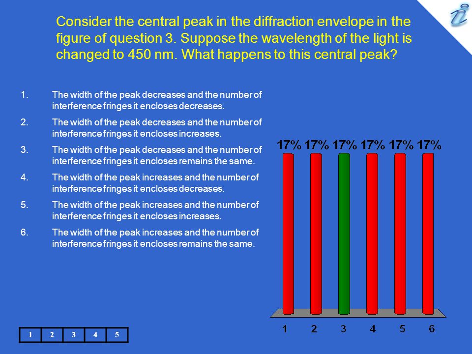 Consider the central peak in the diffraction envelope in the figure of question 3. Suppose the wavelength of the light is changed to 450 nm. What happens to this central peak