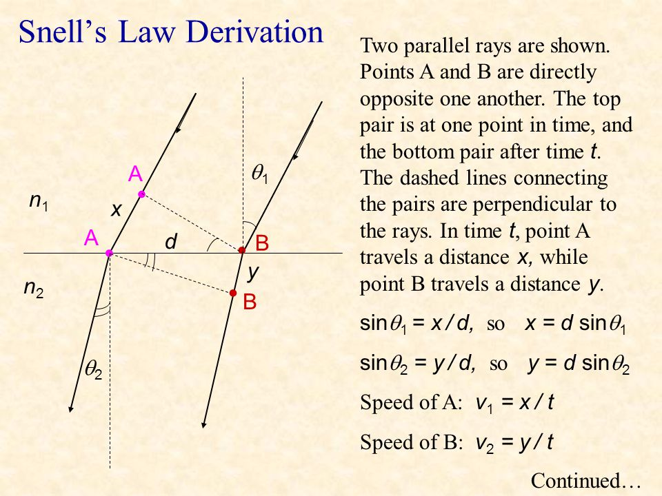 Snell's Law Derivation