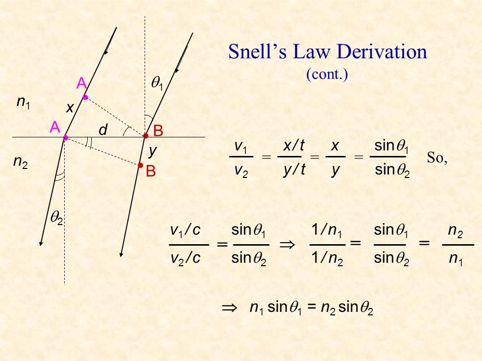 Snell's Law Derivation (cont.)