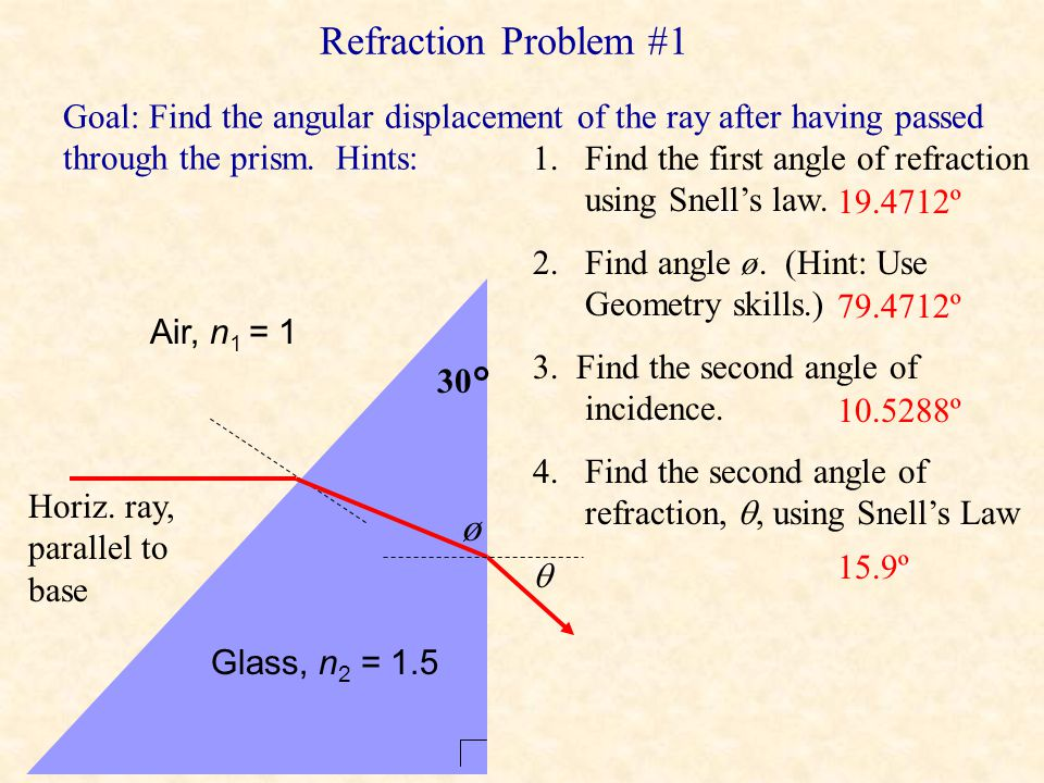 Refraction Problem #1 Goal: Find the angular displacement of the ray after having passed through the prism. Hints: