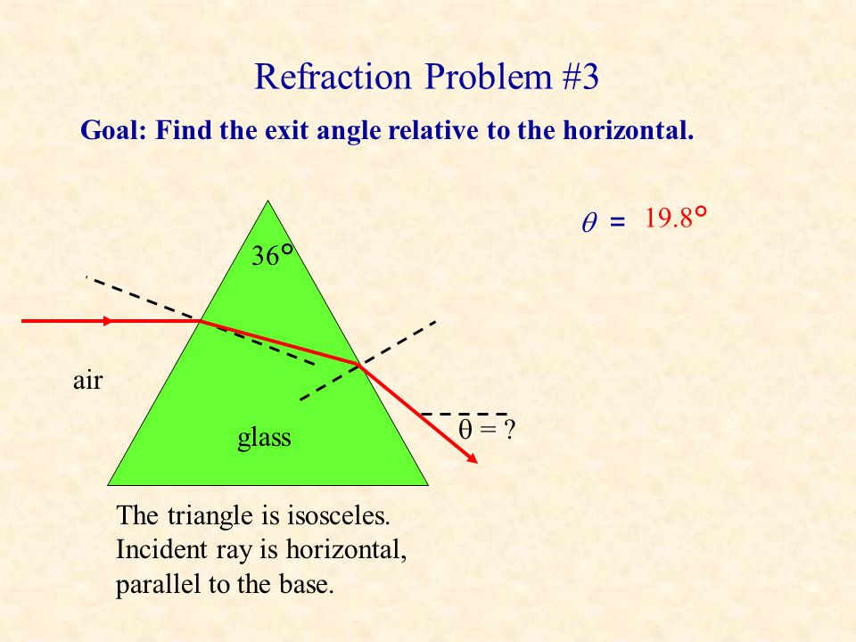 Refraction Problem #3 Goal: Find the exit angle relative to the horizontal.  = 19.8° 36° air.
